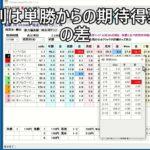 【地方競馬オッズAnalyzer】④-2タブ「得票率・順位」詳細オッズ表示