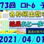 第1573回 ロト6予想 2021年4月1日抽選
