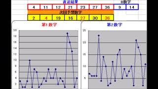 ロト7予想データー412回(7秒自動更新)_3/26分