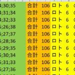 ロト 6 合計 106 (43から6)  ビデオ 155