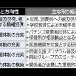 ✅  ギャンブル依存症の患者とその家族を支援するため、秋田県は「ギャンブル等依存症対策推進計画」の策定を進めている。2021年度以降、相談体制の充実や回復支援プログラム普及に取り組む。専門家は「ギャン