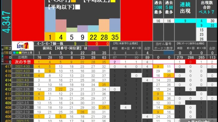 🔵ロト7・10000通り表示🔵5月7日(金)対応