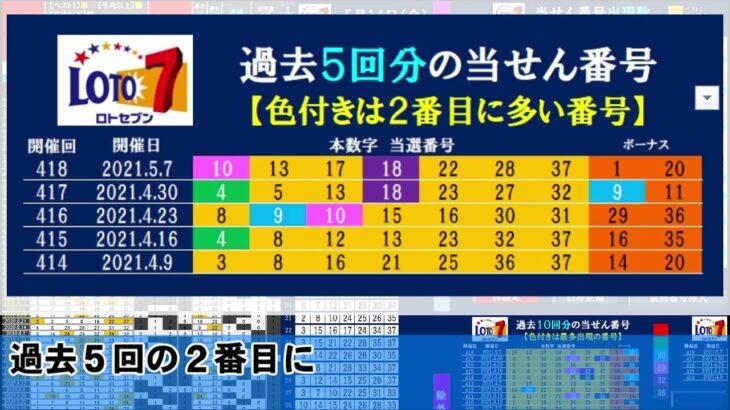 🔵ロト7予想🔵5月14日(金)対応