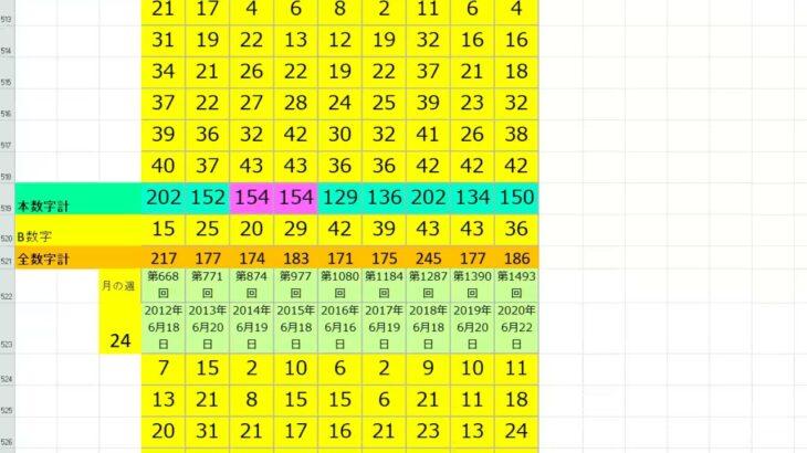 ロト6 2012年から2021年までのロト6