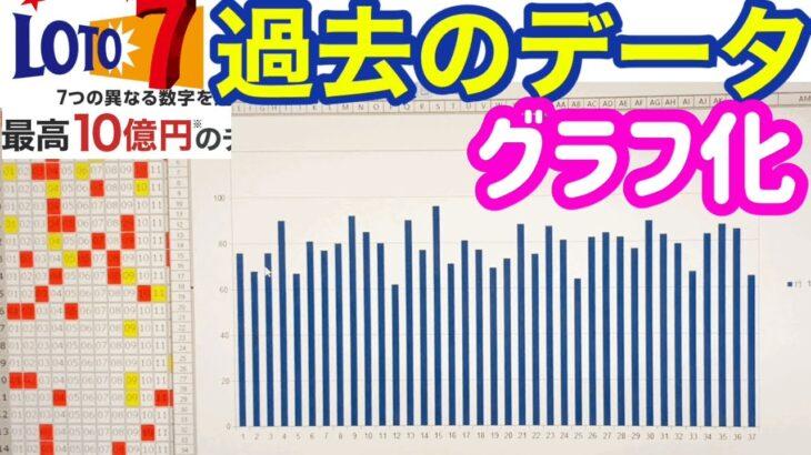 ロト7研究!過去のデータをグラフにしてみました!