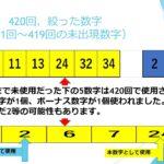 ロト7#421回5列予想