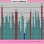 ロト6予想 1595回 (6/17)★BigChance6億円