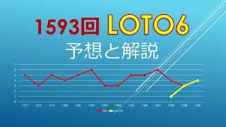 2021年6月10日、1593回ロト6の当選数字を予想