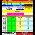 ロト7予想422回(6/4)★BigChance10億円