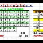 ロト7予想424回(6/18)★4億円