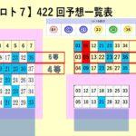 王道の【ロト7】423回予想5口×3=15口で予想しました。参考になれば幸いです。1等を狙ってください。