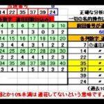 ロト6予想 1601回 (7/8)★Chance3億円