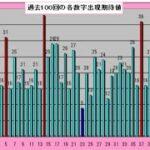 ロト6予想 1603回 (7/15)★BIG Chance6億円