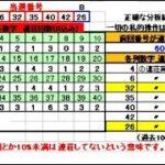 ロト6予想 1604回 (7/19)★BIG Chance6億円