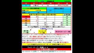 ロト6予想 1605回 (7/22)