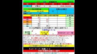 ロト6予想 1607回 (7/29)