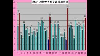 ロト6予想 1608回 (8/2)★Chance5億円