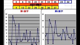 ロト7予想429回(7/23)★CHANCE7億円