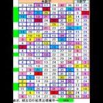 ロト7予想430回(7/30)★BIG CHANCE10億円