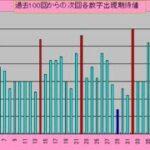 ロト6予想 1611回 (8/12)★BIG Chance5億円