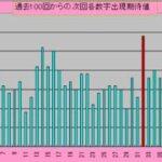 ロト6予想 1616回 (8/30)★Chance4億円