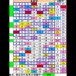 ロト7予想431回(8/6)★BigChance10億円