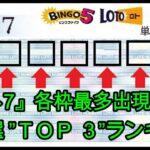 """『ロト7』全抽選""""各枠""""最多出現数字「TOP3」ランキング"""