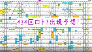 434回 ロト7予想!