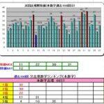 ロト7予想437回(9/17)