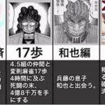 カイジの歴史(伊藤開示、福本、ギャンブル)